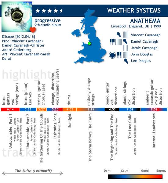 anathema_weathersystems